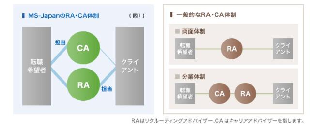 MS-japan_マッチング体制