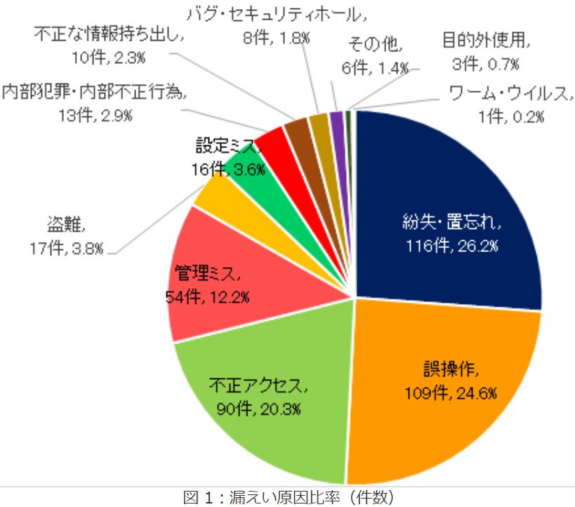 2018年情報セキュリティインシデントに関する調査報告書