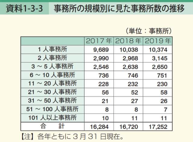 規模別に見た事務所数の推移