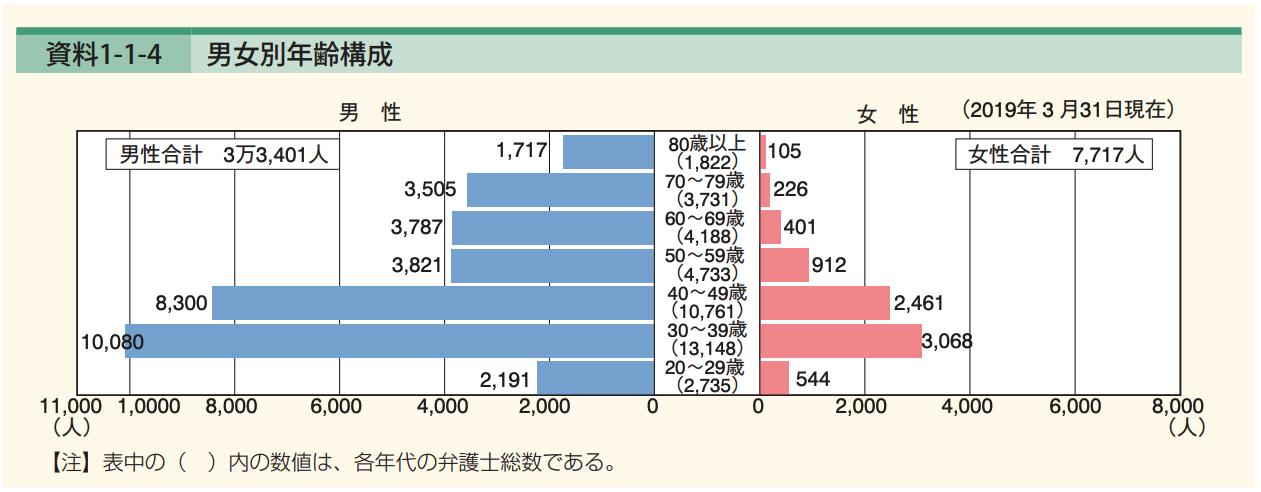 年収 中央 値
