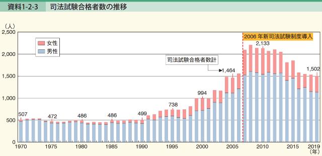 司法試験合格者数の推移