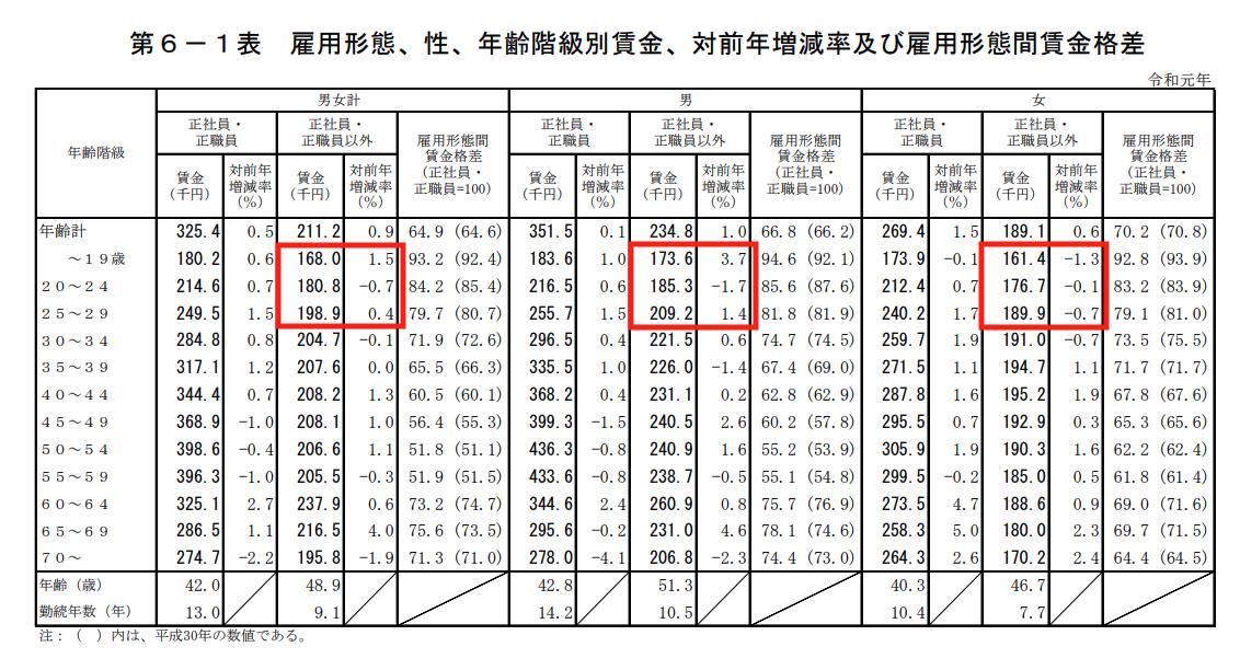雇用形態、性、年齢階級別賃金、対前年増減率及び雇用形態間賃金格差